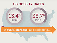 2014 Obesity Statistics: People Just Want to be Healthy